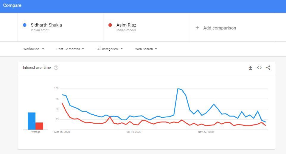 sidharth shukla most googled celebrity, not asim riaz